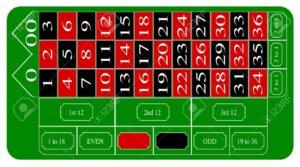 Table de roulette américaine
